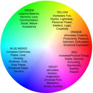 Aura Colours Meanings